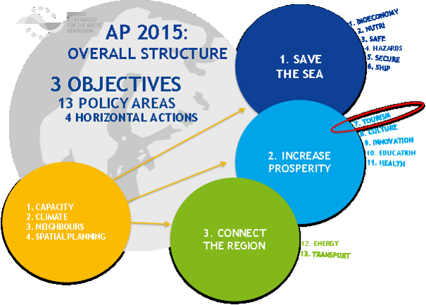 AP 2015 overall structure
